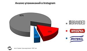 Особенности продвижения FMCG-товаров в социальных медиа