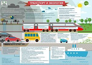 Ко Дню без автомобиля эко-активисты подготовили инфографику о вреде транспорта