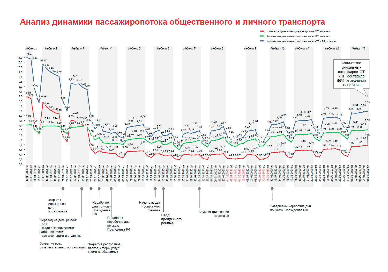Отмена самоизоляции и пропусков в Москве