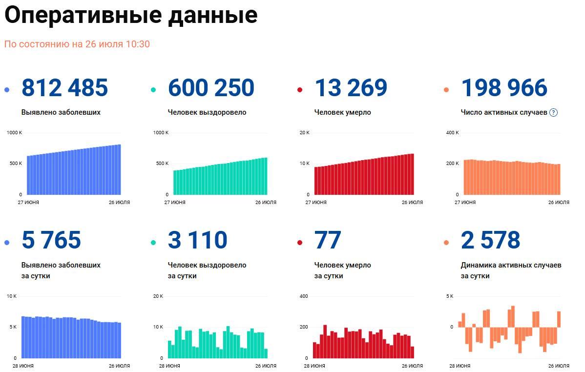 Covid-19: Оперативные данные по состоянию на 26 июля 10:30