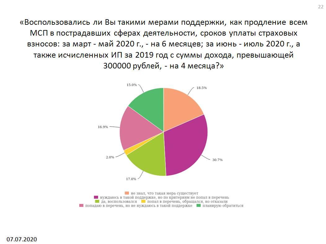 Борис Титов представил очередной мониторинг антикризисных мер