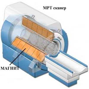 Чиллеры Ferroli для магнитно-резонансных томографов (МРТ)