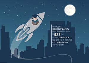Путь к знаниям превысил расстояние до Луны