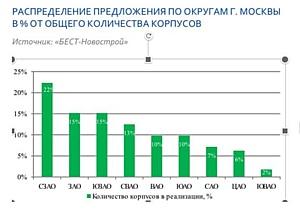 Итоги июля на рынке новостроек бизнес-класса Москвы