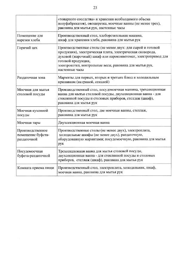 Рекомендации по организации питания в общеобразовательных организациях