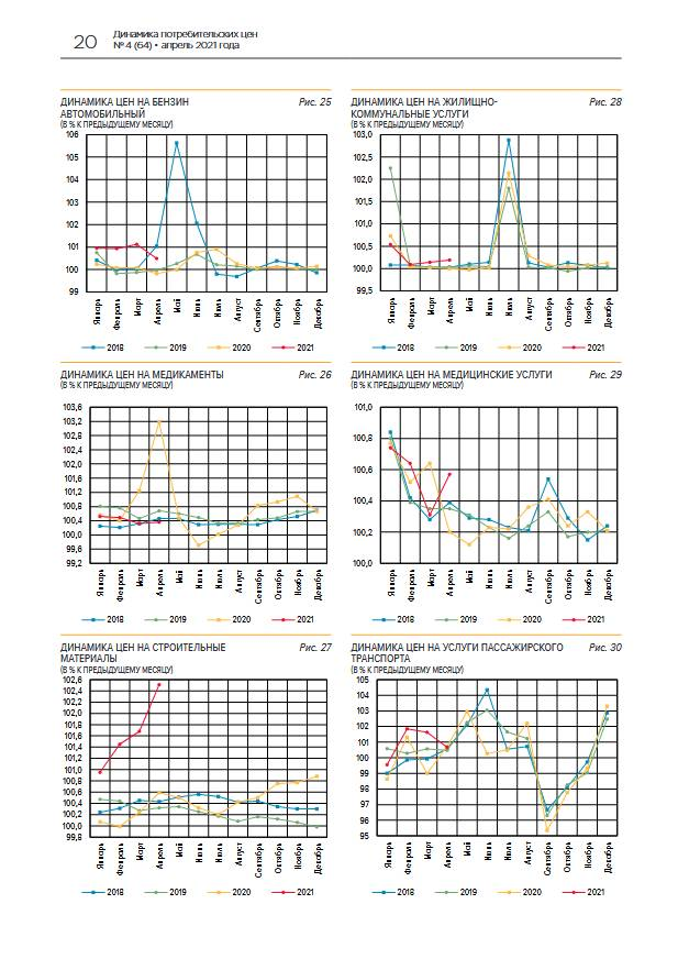 Годовая инфляция в апреле замедлилась до 5,53%