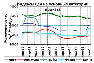 «Брок-Инвест-Сервис»: обзор рынка и прогноз цен на металлопрокат, сентябрь 2013 года