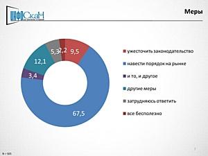 Половина новосибирцев считают, что необходимо перекрыть доступ на рынок нелегальному алкоголю