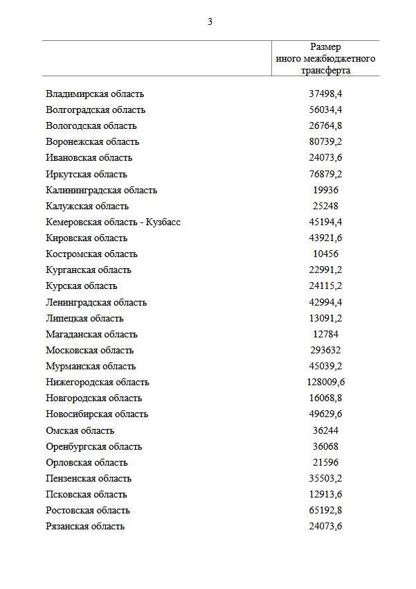 Регионам выделено около 6 млрд руб. на проведение диспансеризации