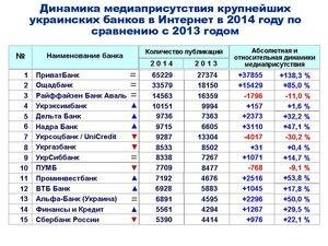 Рейтинг упоминаемости крупнейших украинских банков в 2014 году