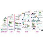 «Неофлекс» рассказал о последних проектах автоматизации в области продаж финансовых продуктов и банковской отчетности