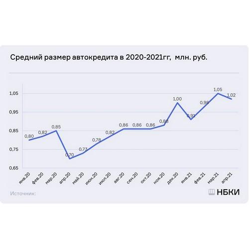 НБКИ: в апреле средний размер автокредита снизился