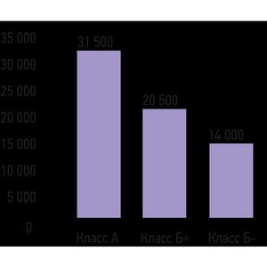 Основные показатели рынка офисной недвижимости за период 1 кв 2015 г