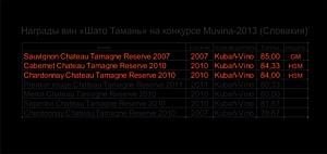 Вина компании «Кубань-Вино» получили три медали на конкурсе Muvina 2013 в Словакии