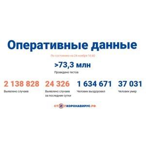 Covid-19: Оперативные данные по состоянию на 24 ноября 10:40