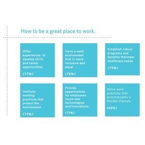 Развивайте HR-бренд - FleishmanHillard
