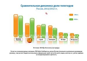 Рынок телегидов: основные игроки, тенденции, итоги