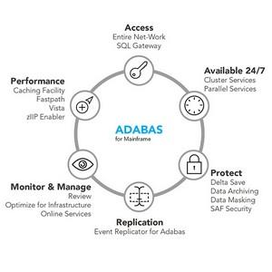 Новая стратегия развития Adabas & Natural 2050 от Software AG
