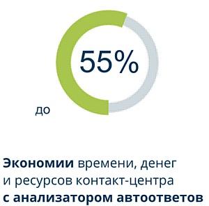 Анализатор автоответов Infinity: экономия до 55% времени операторов и денег на звонки