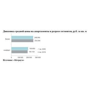 «Метриум»: Итоги I квартала на рынке апартаментов