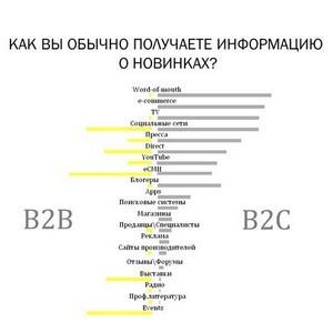 Особенности PR-коммуникаций с B2B-аудиторией