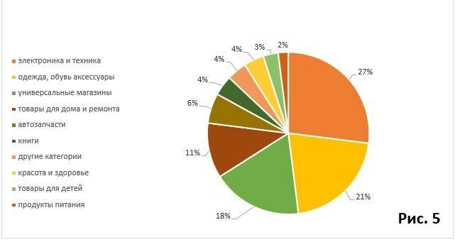 Рост онлайн-продаж по типам товаров. Рис. 5.