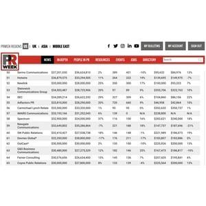 iMars возглавил рейтинг среди российских PR-агентств в авторитетном международном рейтинге PRWeek