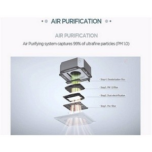 Новые разработки LG Electronics в промышленных кондиционерах