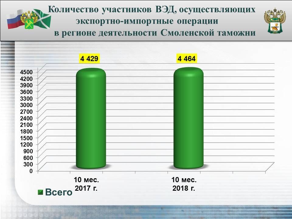 Смоленская таможня: перечисления в бюджет и объемы оформления выросли