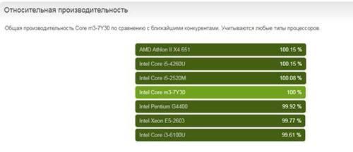 DIGMA начинает российские продажи ноутбуков нового поколения