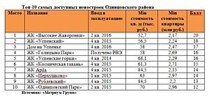 «Метриум Групп»: Топ-10 самых доступных новостроек Одинцовского района