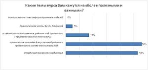 Итоги опроса «Профессия BIM-менеджер: обучение как вклад в будущее»
