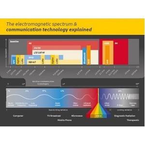 Новое исследование DHL «Беспроводные технологии следующего поколения»