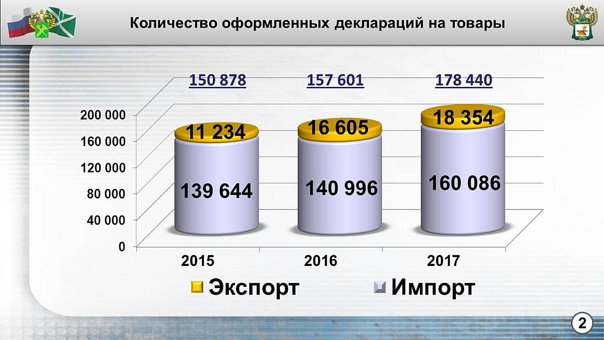 Смоленские таможенники подвели итоги работы в 2017 году