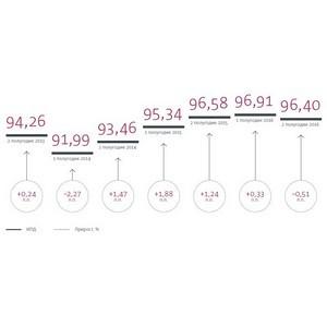 Индекс платежной дисциплины НФК: бизнес верит в лучшее