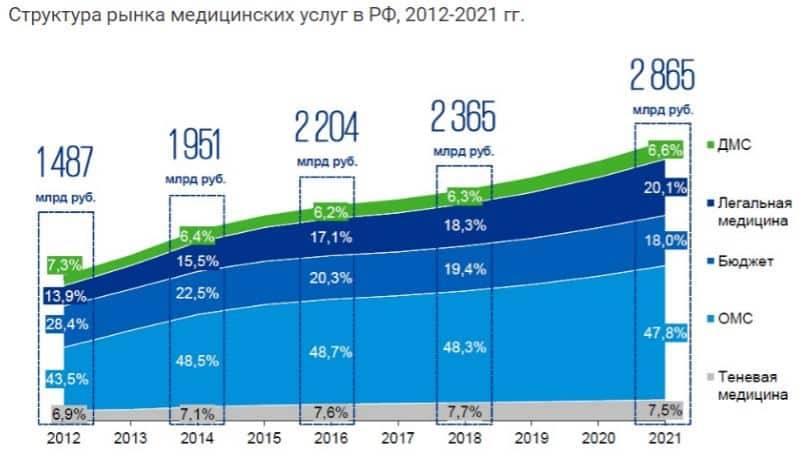 Структура рынка медицинских услуг