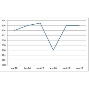 НБКИ: кредитное качество заемщиков восстановилось