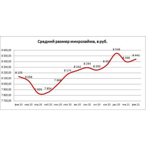НБКИ: в феврале средний размер микрозайма составил 8,44 тыс. рублей