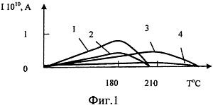 Ученые ИРНИТУ запатентовали способ и устройство для измерения степени сшивки полиэтилена