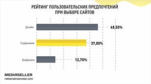 Дизайн стал главным критерием при выборе сайта для 50% пользователей