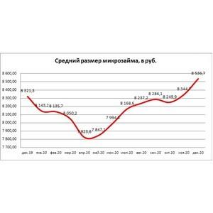 НБКИ: в декабре средний размер микрозайма достиг 8,54 тыс. рублей
