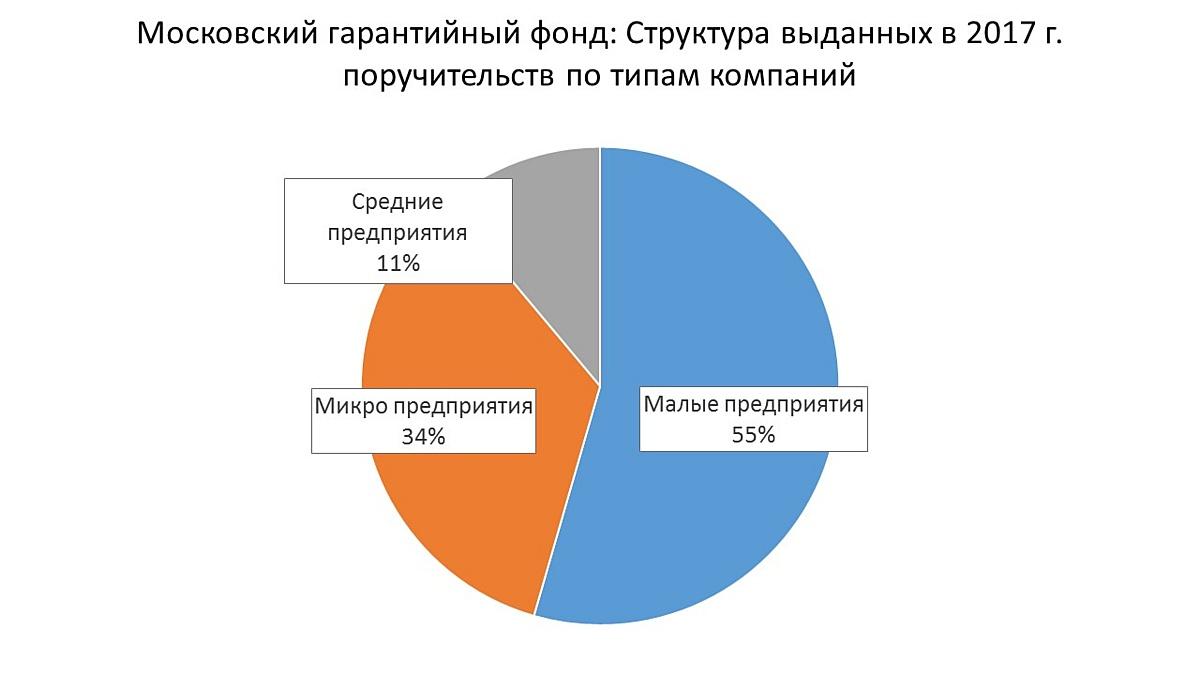 Московский гарантийный фонд: Доля выданных поручительств по типам МСП, 2017