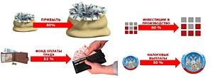 Unitile увеличит прибыль, ФОТ и инвестиции в производство
