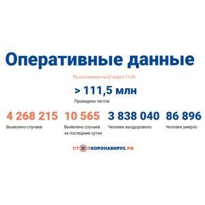 Covid-19: Оперативные данные по состоянию на 2 марта 11:00