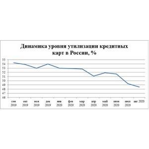 НБКИ: россияне стали тратить меньше половины средств со своих кредиток