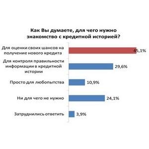 займ онлайн с плохой кредитной историей www.es-credit.ru