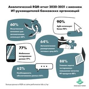 Перфоманс Лаб выпустила ежегодное исследование RQR 2020-2021