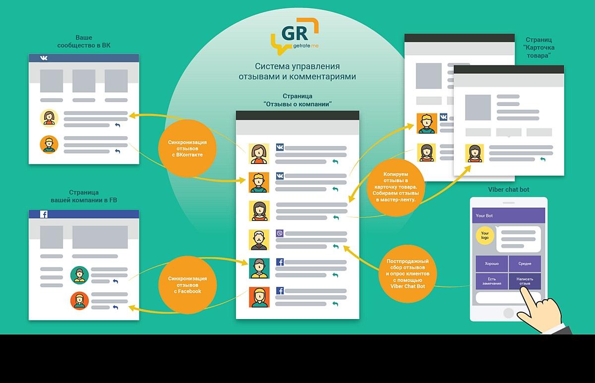Система управления отзывами на сайте и в ваших сообществах.