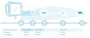 «Элвис-НеоТек» расширяет линейку радиолокационных систем компании