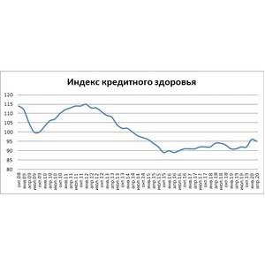 В 1 кв 2020г. кредитное здоровье российских граждан немного ухудшилось
